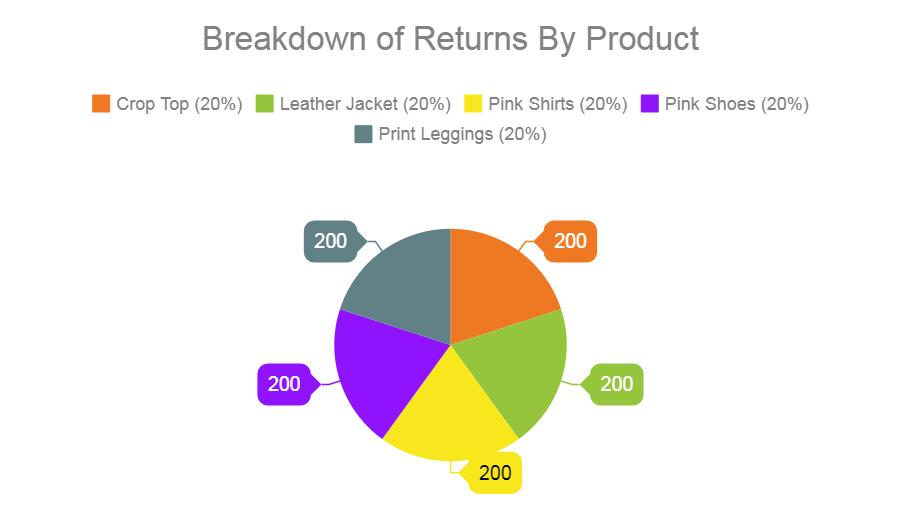 ecommerce return rate