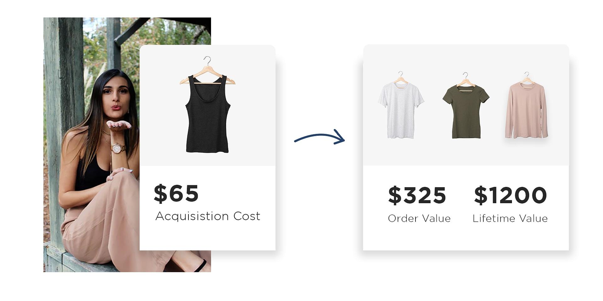 Shopify Customer Lifetime Value (CLV) Free Calculator