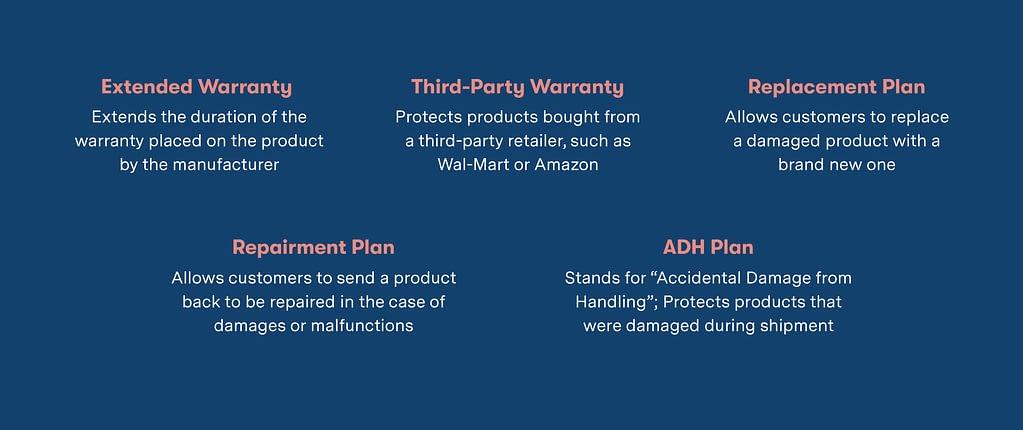 Warranty Types