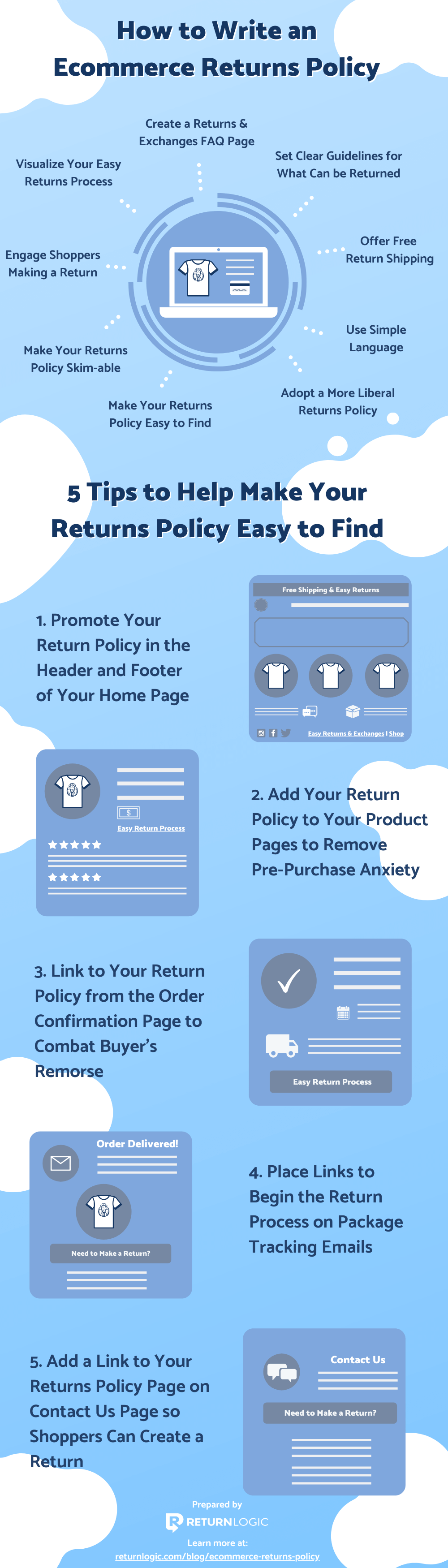 ecommerce-return-policy-infographic