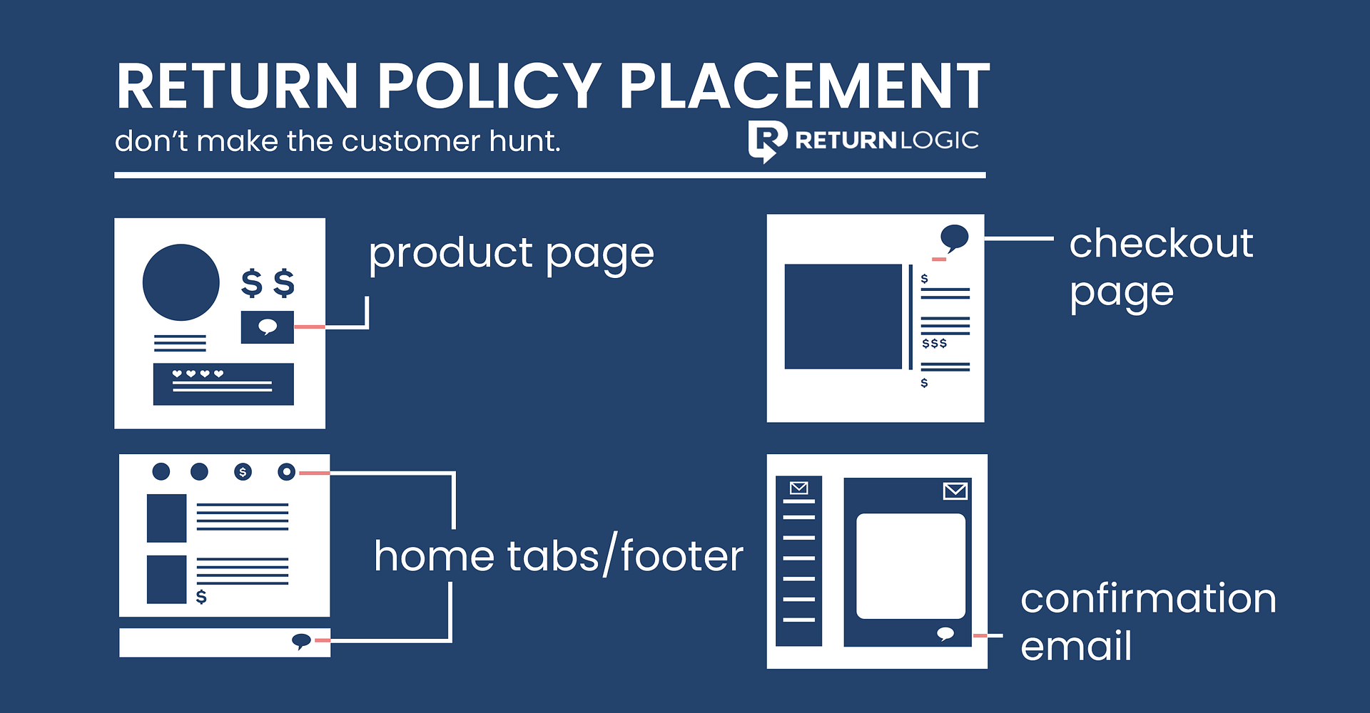 Return Policy Placement