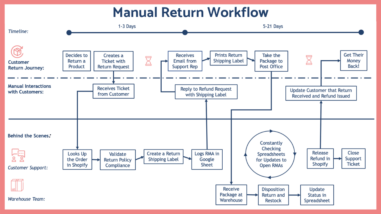the-perils-of-a-manual-ecommerce-returns-process-workflow